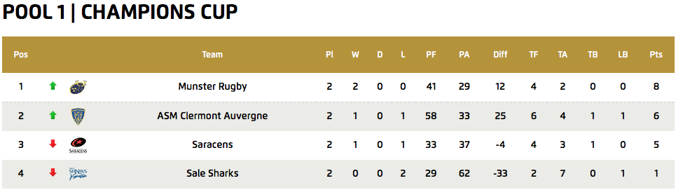 European Champions Cup - Pool 1 Standings