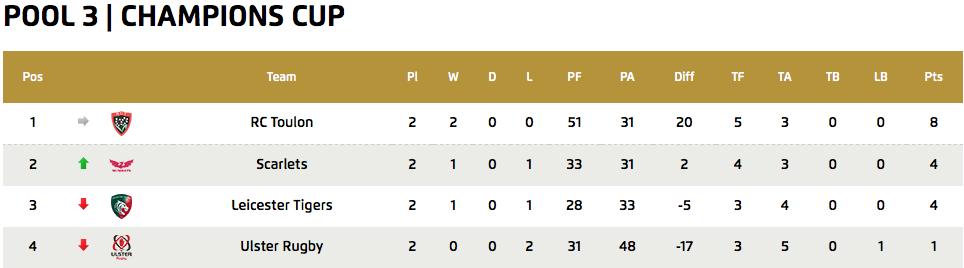 European Champions Cup - Pool 3 Standings