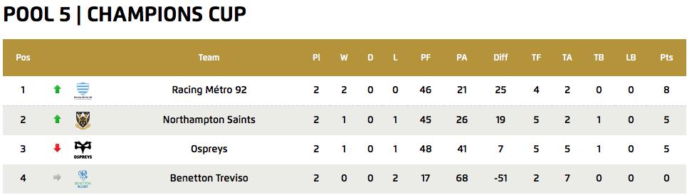 European Champions Cup - Pool 5 Standings