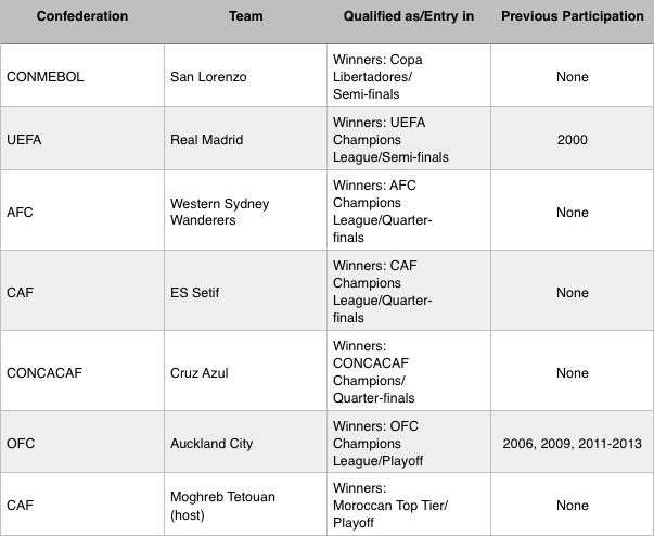 FIFA Club World Cup Morocco 2014 Participating Teams