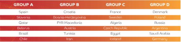 2015 Men's Handball World Championship Group Tables