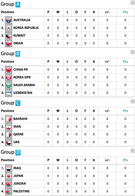 AFC Asian Cup Group Pairings