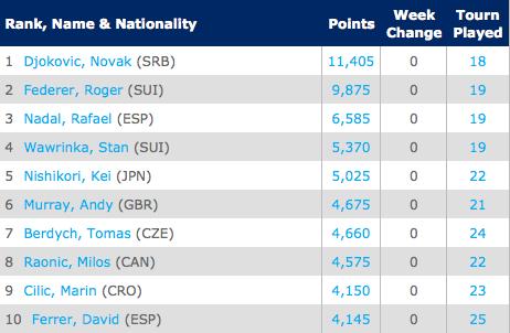 Current ATP Rankings