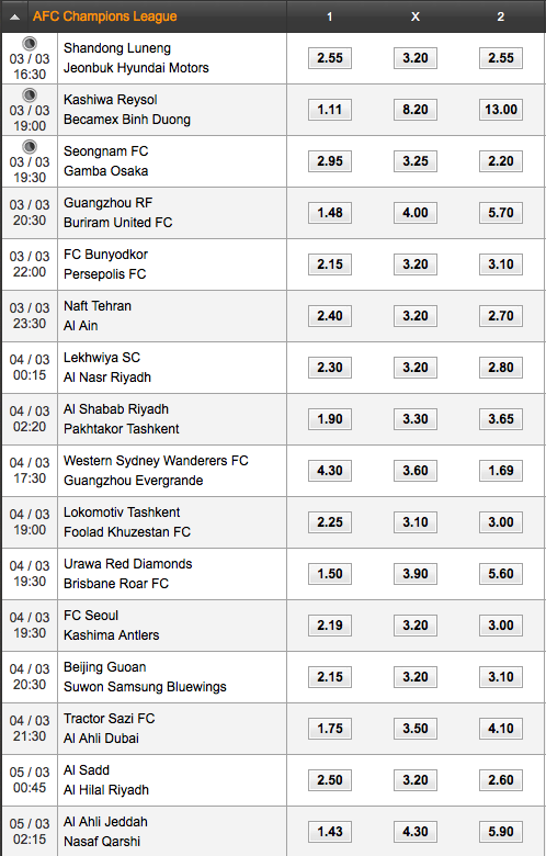 2015 AFC Champions League Match Odds