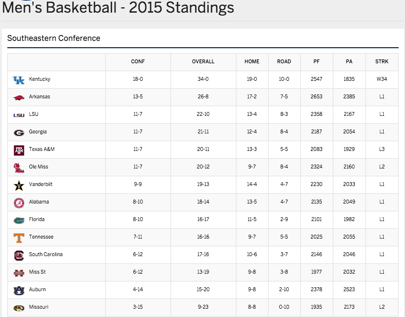 2015 SEC Men's Baskeball Final Conference Standings