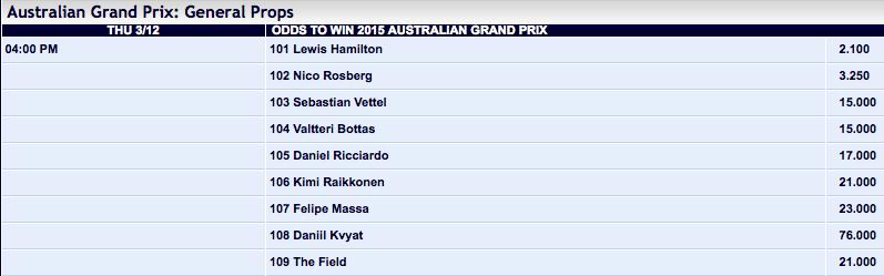 Pinnacle Sports: 2015 Australian Grand Prix Winner Odds