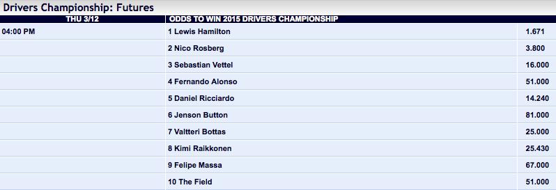 Pinnacle Sports: 2015 F1 Drivers Championship Winner Odds