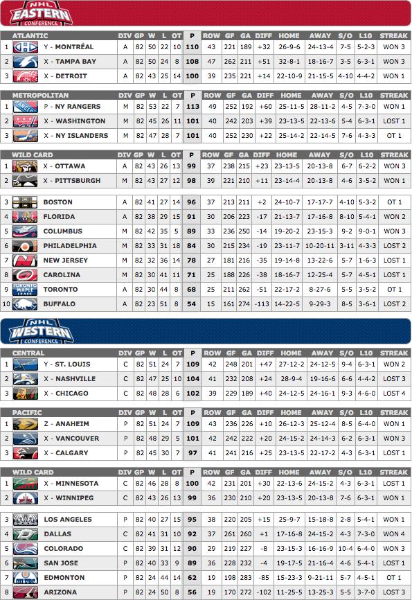 2014-2015 NHL Season Final Standings