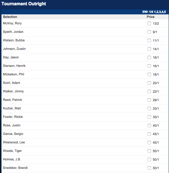 Betfred: The 2015 Masters Winner Odds