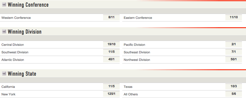 Ladbrokes: 2014-15 NBA Championship Odds