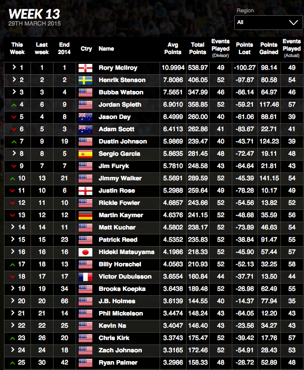 Official World Golf Rankings
