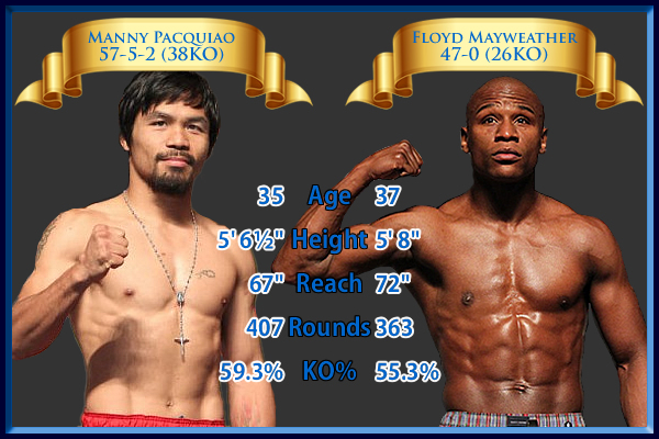 Pacquiao vs. Mayweather Jr. - Tale of the Tape
