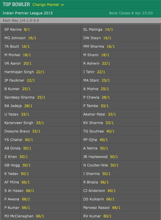 bet365: 2015 IPL Top Bowler Odds