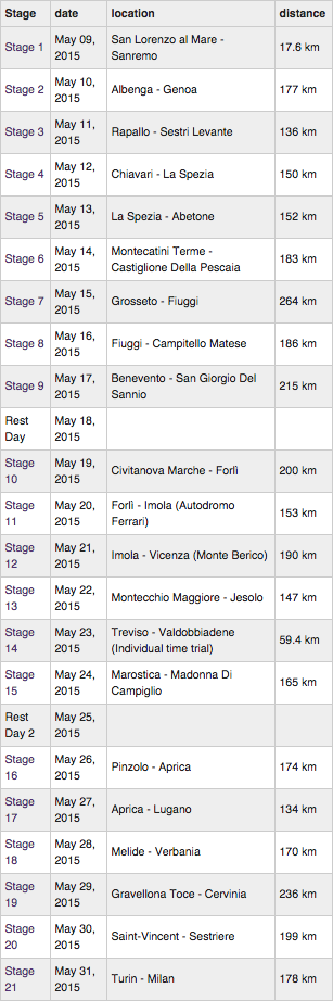 Giro d'Italia 21 Stages