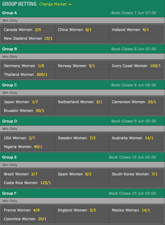 2015 FIFA Women's World Cup Group Betting Odds