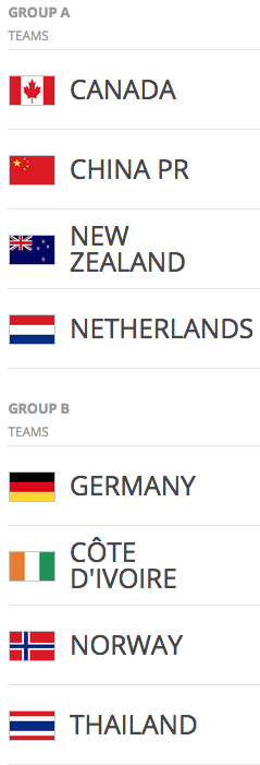 2015 FIFA Women's World Cup Groups A & B