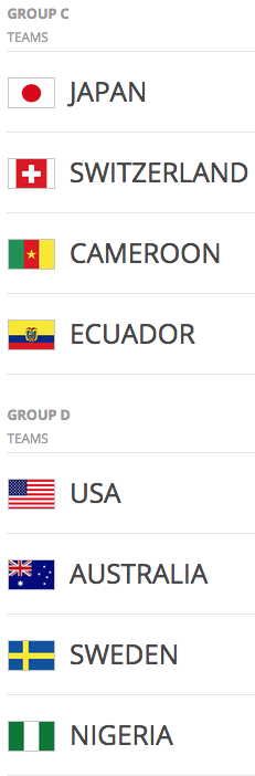 2015 FIFA Women's World Cup Groups C & D