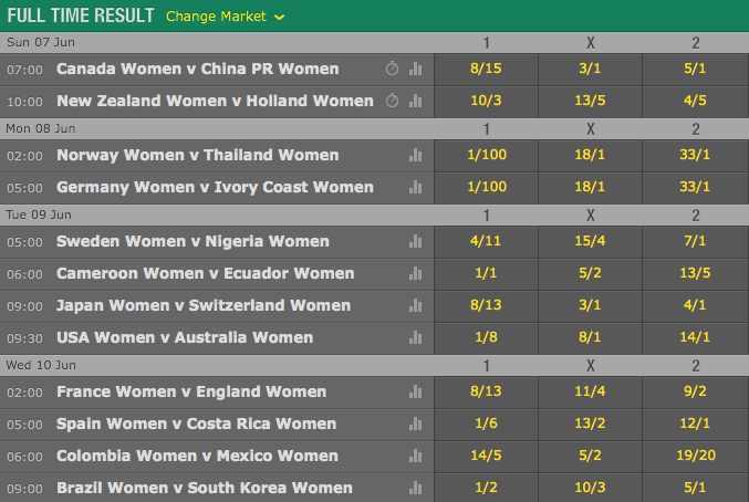2015 FIFA Women's World Cup Opening Match Odds