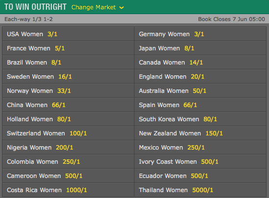 2015 FIFA Women's World Cup Outright Odds