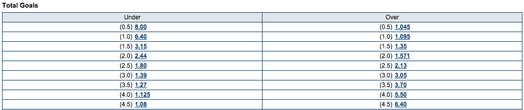 Marathonbet Total Goals