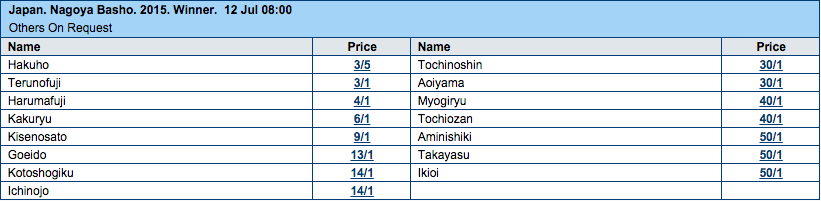 2015 Nagoya Basho Tournament Winner Odds