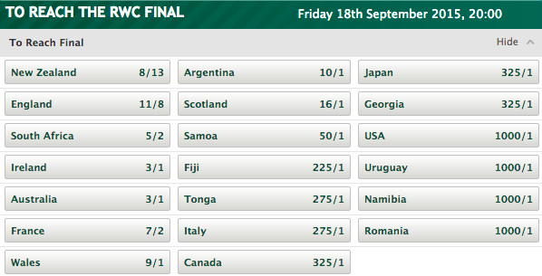 2015 Rugby World Cup To Reach the Final Odds