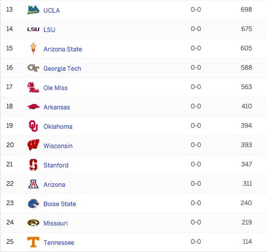NCAA Football AP Top 25 Preseason Rankings