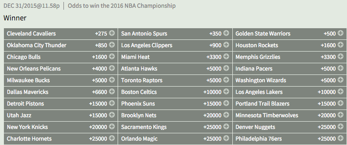 Bovada: 2016 NBA Championship Winner Odds