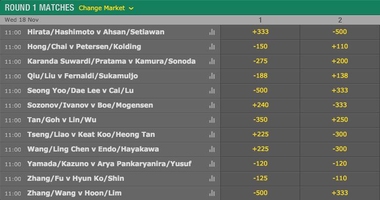 2015 Hong Kong Open: Men's Doubles Round 1 Match Winner Odds