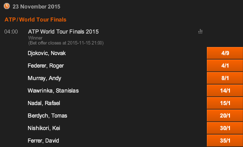 2015 ATP World Tour Finals Winner Odds