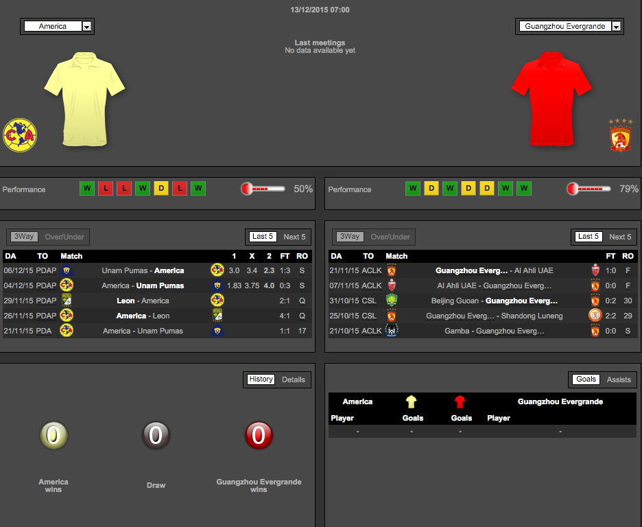 America vs. Guangzhou Evergrande Match Stats