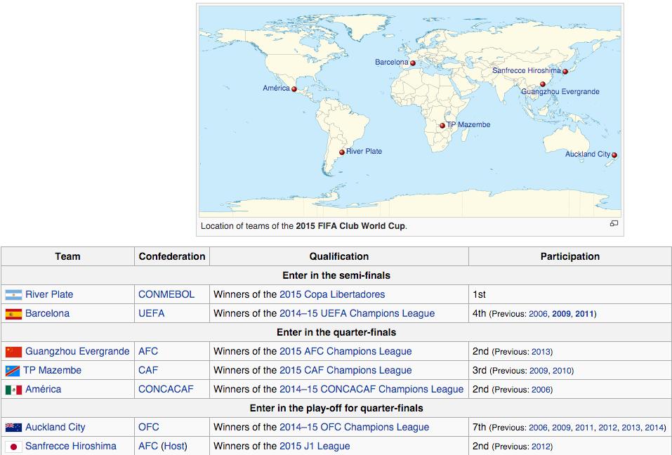 2015 FIFA Club World Cup Participating Teams