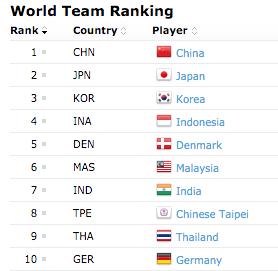 BWF World Team Rankings
