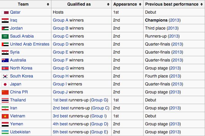 2016 AFC U-23 Championships Qualified Teams