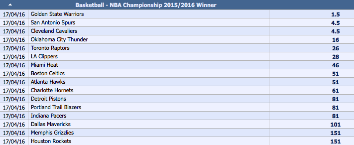 2015-16 NBA Championship Outright Winner Odds