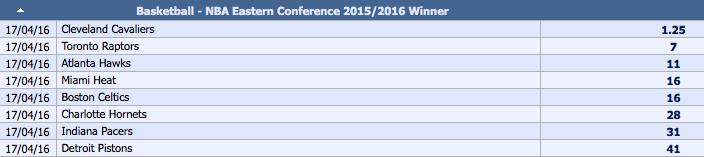 2015-16 NBA Eastern Conference Outright Winner Odds