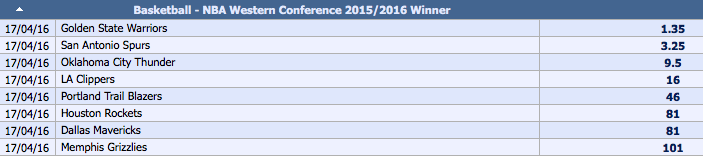 2015-16 NBA Western Conference Outright Winner Odds
