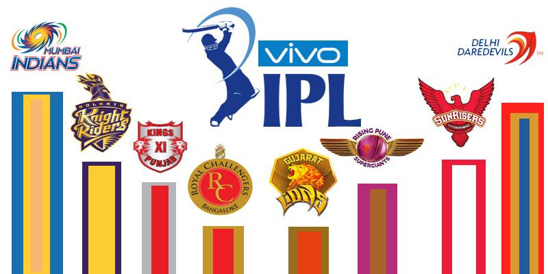 2016 Indian Premier League Teams