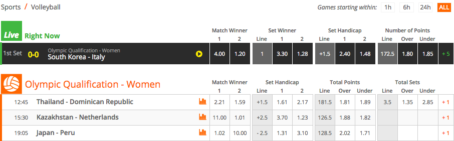 2016 Rio Olympic Games Women's Volleyball Qualification Game Winner Odds