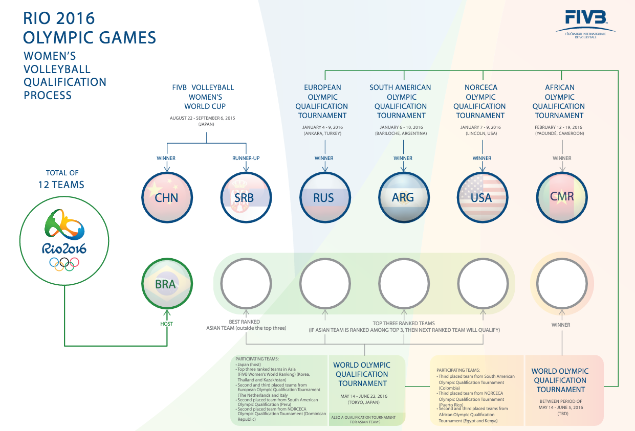 2016 Rio Olympic Games Women's Volleyball Qualification Process