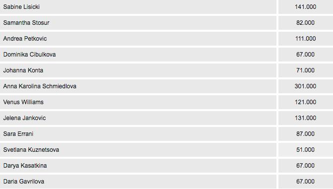 2016 French Open Women's Singles Winner Oddsb
