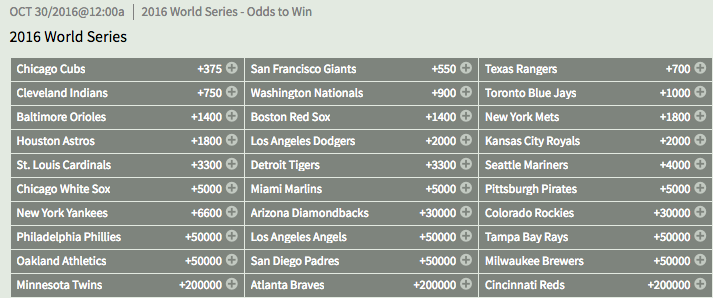 2016 MLB World Series Outright Winner Odds