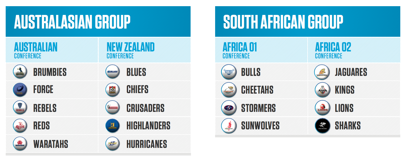 2016 Super Rugby Conferences