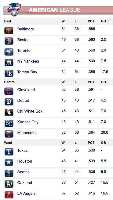 Current American League Standings