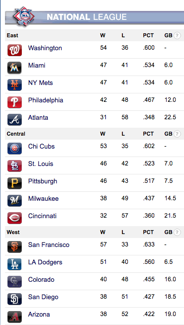 Current National League Standings