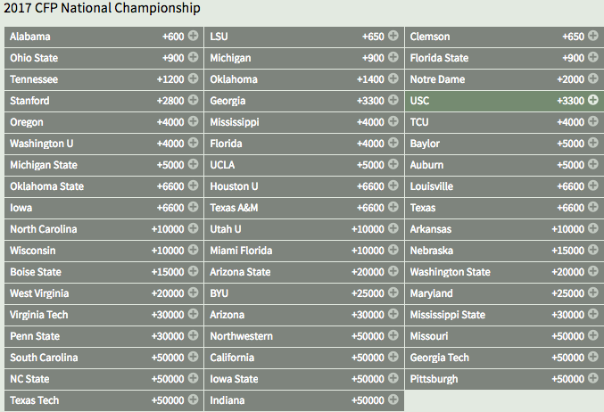 2016 NCAA Football Championship Winner Odds