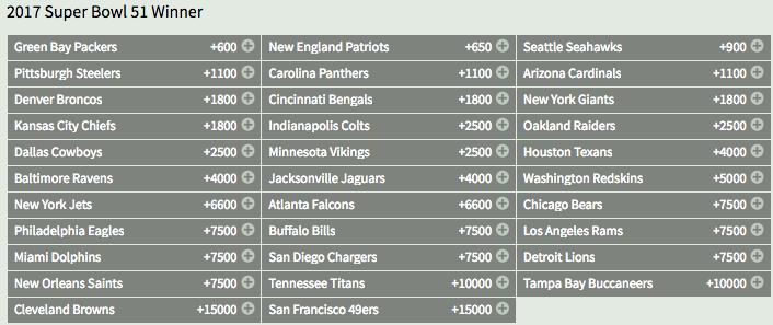 Super Bowl LI Winner Odds