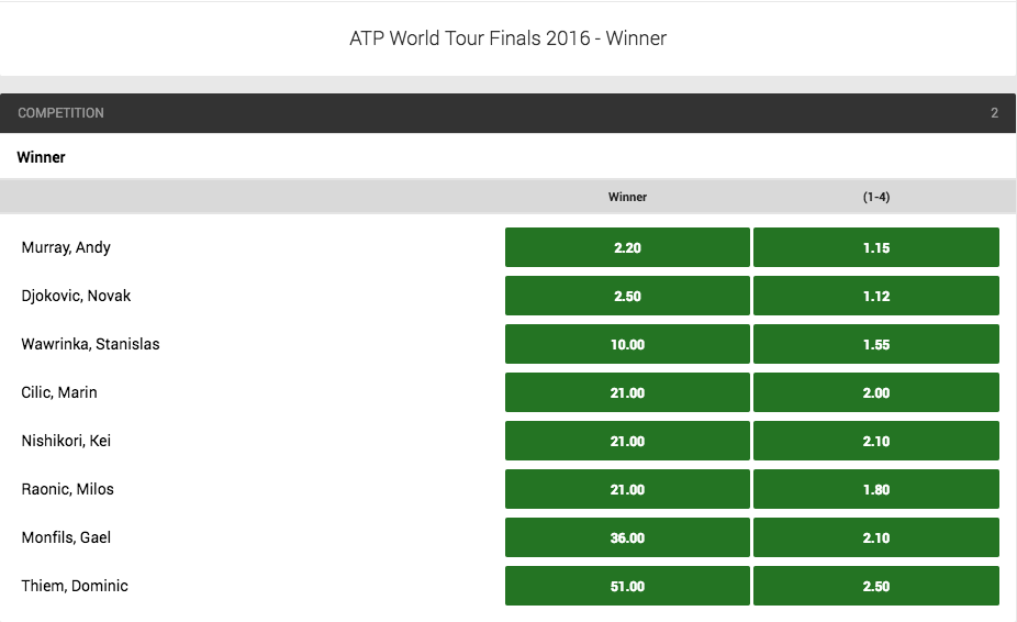 2016 ATP World Tour Finals Outright Winner Odds