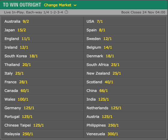 2016 World Cup of Golf Outright Winner Odds