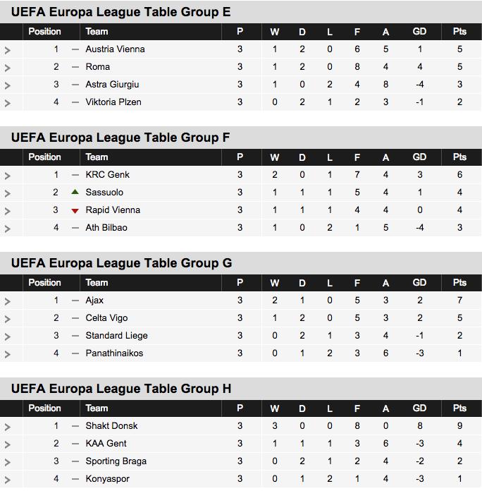 2016-17 Europa League Table Groups E-H